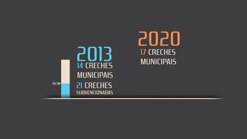 Balanço da Educação Municipal nos últimos anos